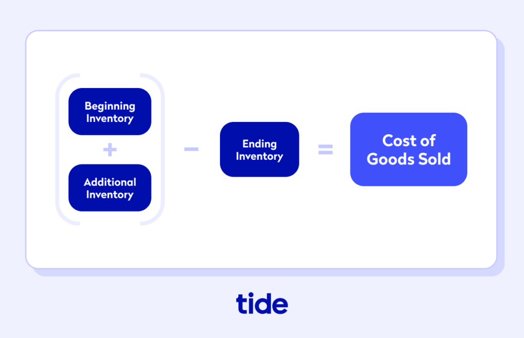 How to calculate Cost of Goods Sold(COGS)